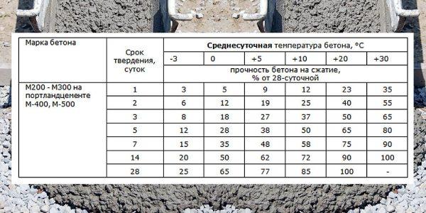 Бетон время схватывания растворы цементные марка 75 ту